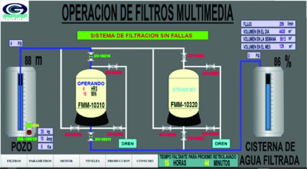 Módulos de comunicación PLC