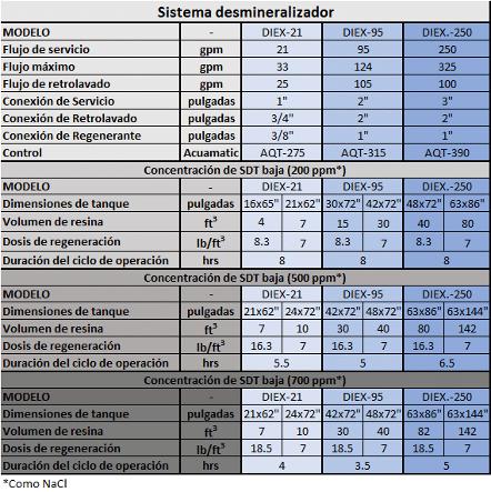 Tabla para seleccionar sistema desmineralizador